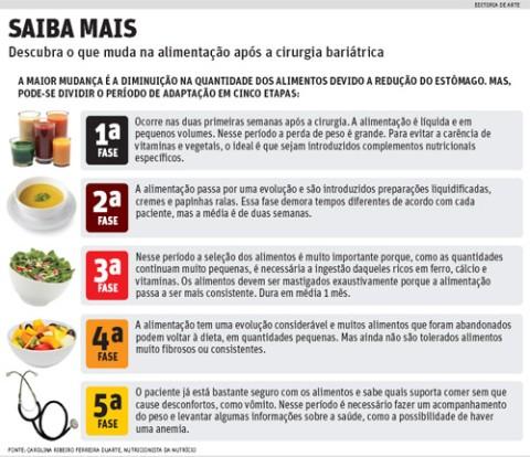 País fica em segundo lugar no ranking de redução do estômago